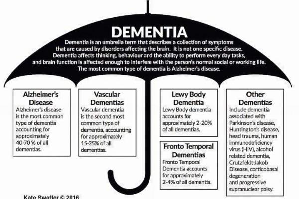 demens,sykdom